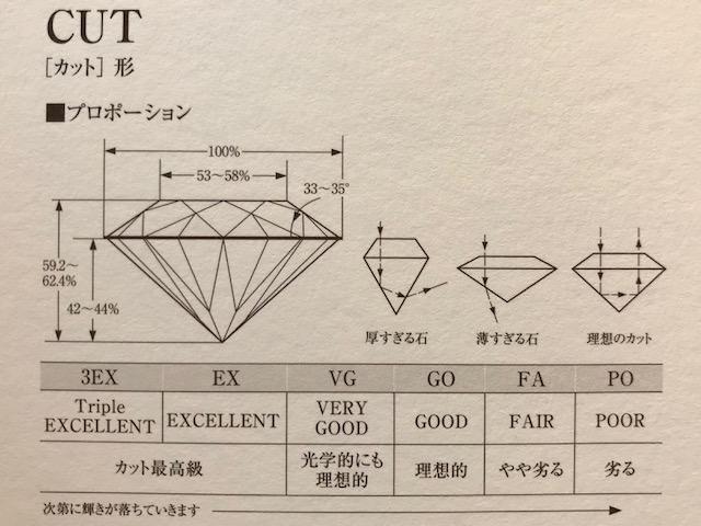 ダイヤモンドプロポーション3EXトリプルエクセレントカットダイヤモンド俄ダイヤモンドNIWAKAダイヤモンド新潟結婚指輪