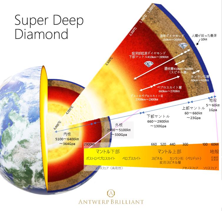 原石すらも美しいBROOCHブローチ新潟のダイヤモンドは超深部起源でサプライズプロポーズ