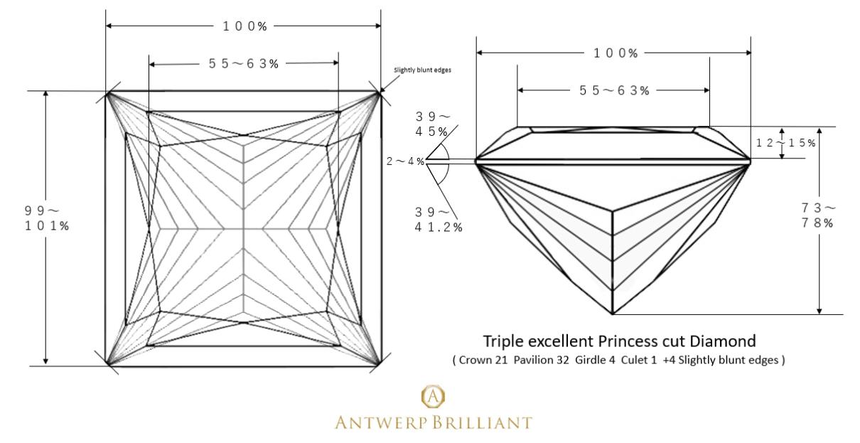 プリンセスカットの仕上げにおいて最も大切なことは、研磨の正確さ