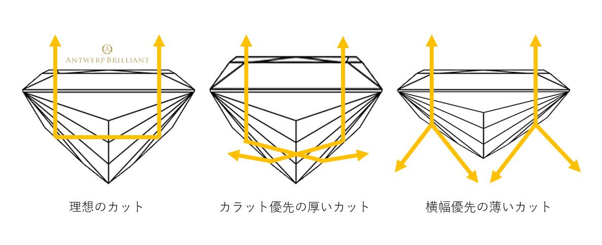 カットがダイヤモンドの美しさを決めるエクセレントは最高位