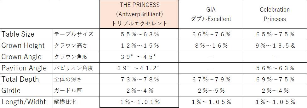 プリンセスカットダイヤモンドを比較してみた