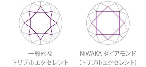 NIWAKAの美しいダイヤモンド