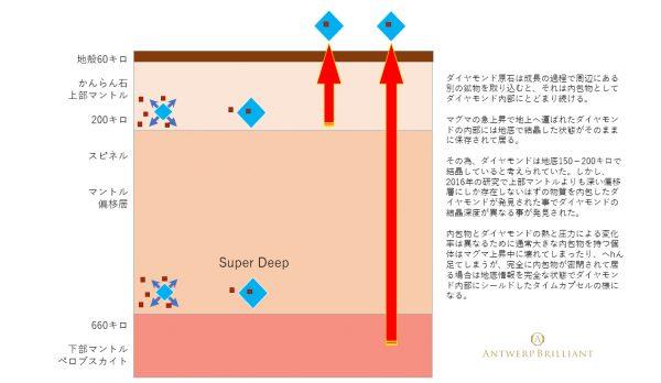 超深度起源ダイヤモンドの結晶