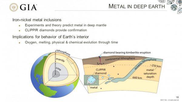 新しいダイヤモンドGIAの考察